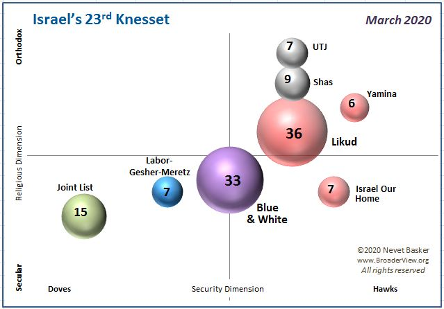 Israel's 23rd Knesset