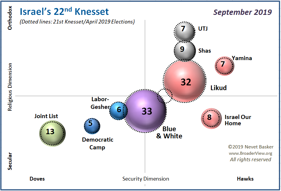 Israel's 22 Knesset, September 2019
