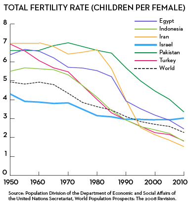 Fertility Rates