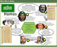 Who's Who in Hamas