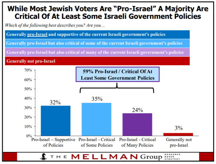 "From ""American Jews Remain Strongly Supportive Of The Democratic Party,"" The Mellman Group, October 16, 2018"